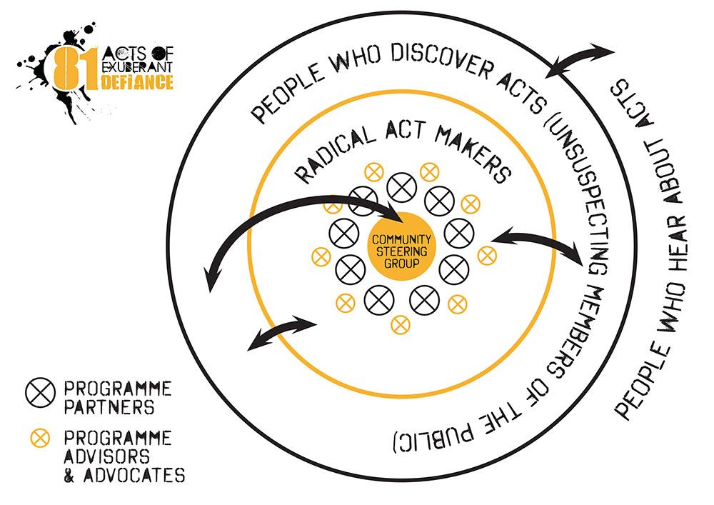 81 Acts-Diagram